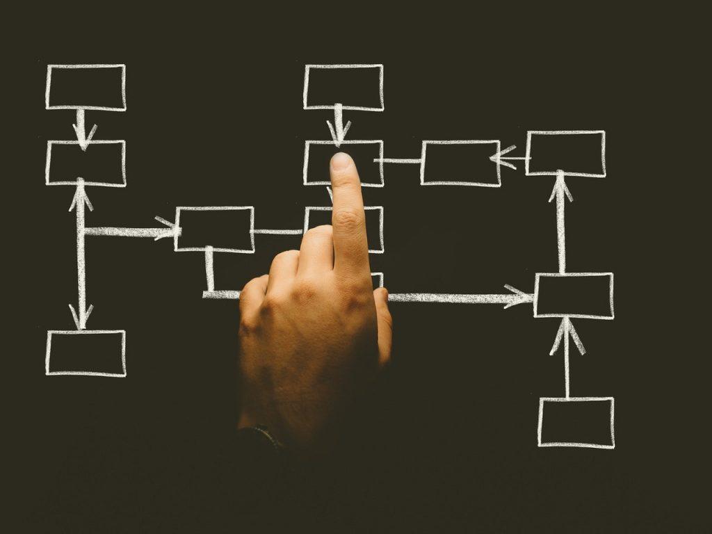 Reorganisation und Incourcing